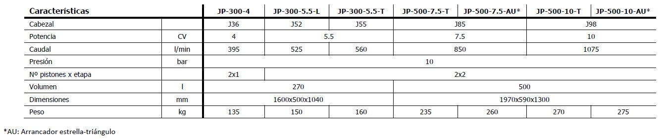 Compresor de pistón JAFER, serie JP