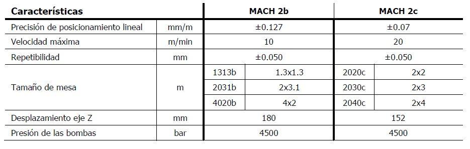 Sistema de corte por chorro de agua FLOW, Mach 2