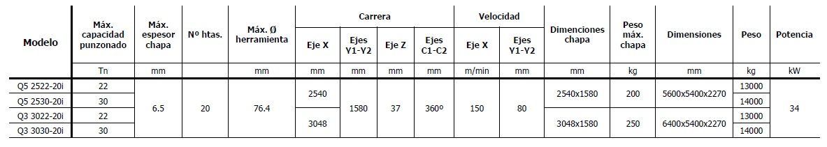 Punzonadora hidráulica CNC HACO, serie Q5