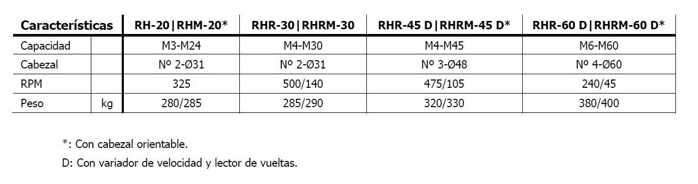 Roscadora hidráulica CMA, serie RH