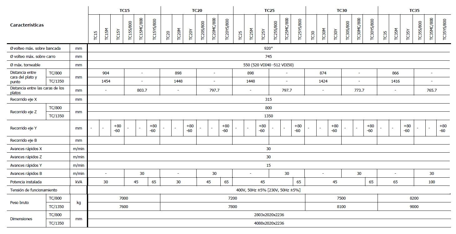 Torno CNC de bancada inclinada, CMZ, serie TC